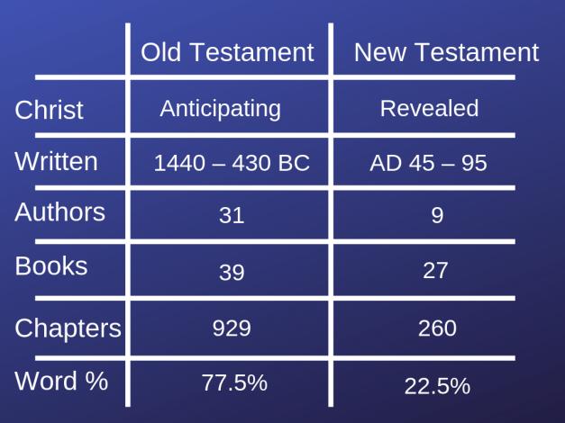 Diversity of Bible (1)